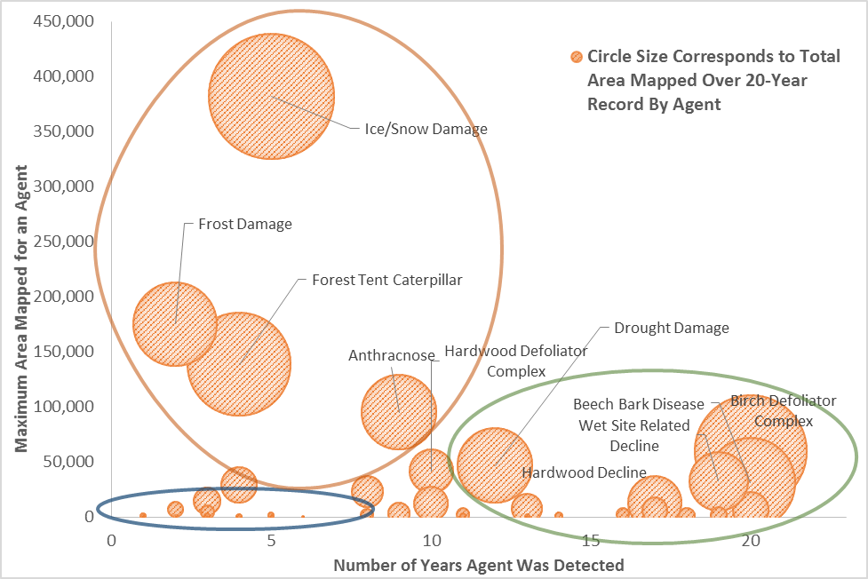 Mapped data points of damage agents